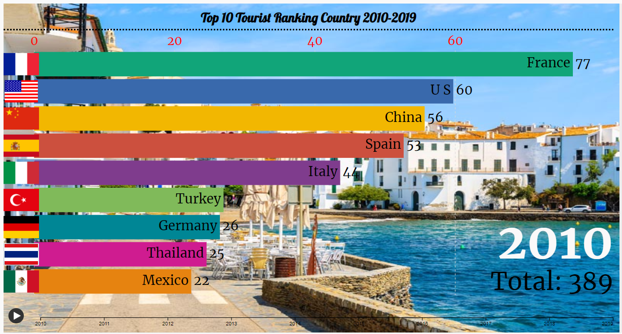 I will create top 10 ranking bar chart race video for YouTube
