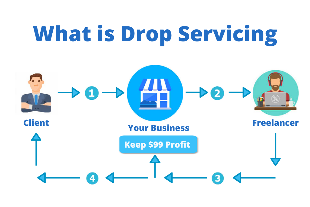 How to Start A Drop Servicing Bussines from Scratch in 2020 ! Earn 3000 USD per Month