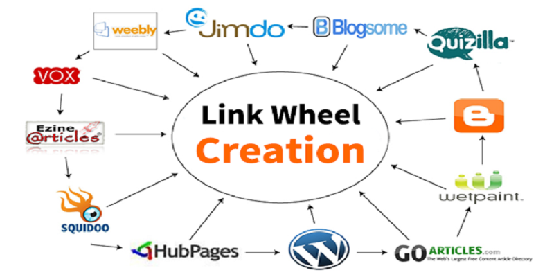 I will create web 2.0 link wheel using Top 30 blogs backlinks for Your Website Ranking