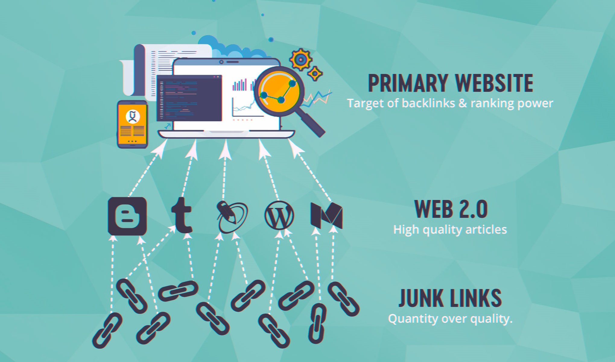 increase your website ranking with 20 high da web 2 0 backlinks