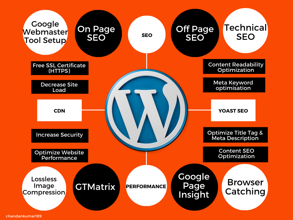 I will boost Up your WordPress website performance and optimize SEO