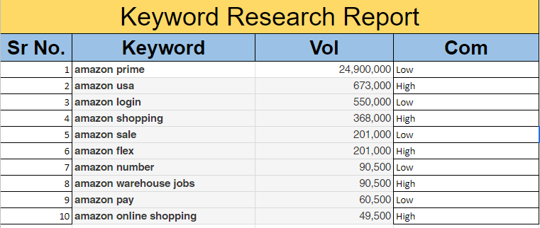 I will profitable best SEO keyword research to rank your site with a complete analysis