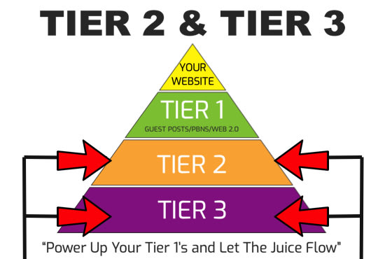 I will power up tier 1 links with tier 2 and tier 3