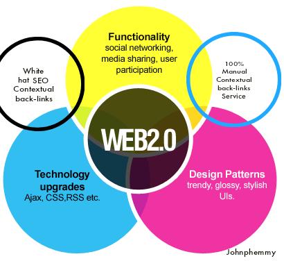 Provide 50 High Authority Web 2.0 Backlinks Service
