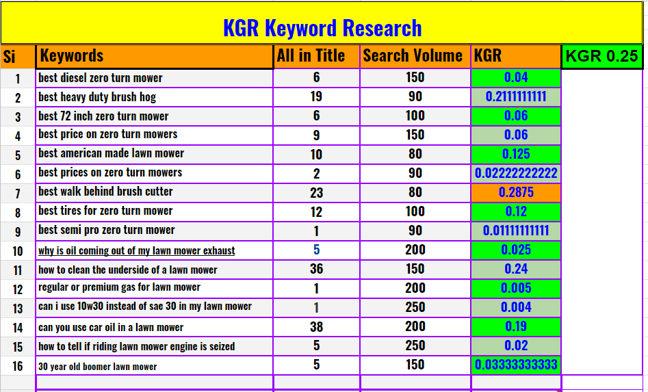 I will research KGR keywords for fast rank on google
