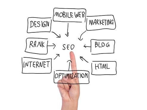 I will deliver unlimited google keyword search traffic
