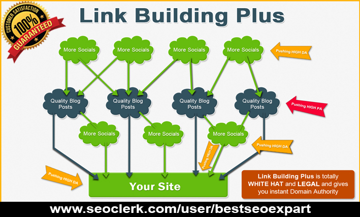I Will Do Quality Dofollow Backlinks Link Building for Top Ranking