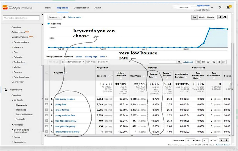 30,000 Keyword targeted USA Organic website traffic