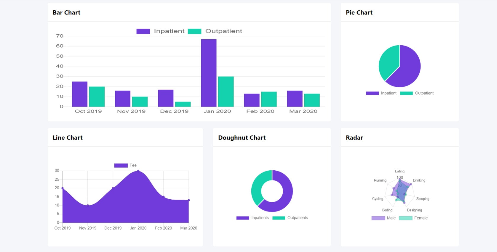 I will create chart for your dashboard with html css