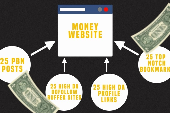 ALL IN ONE SEO PACKAGE,  25 HQ PBN Posts 25 Buffer Sites 25 Profile Links 25 Bookmarks
