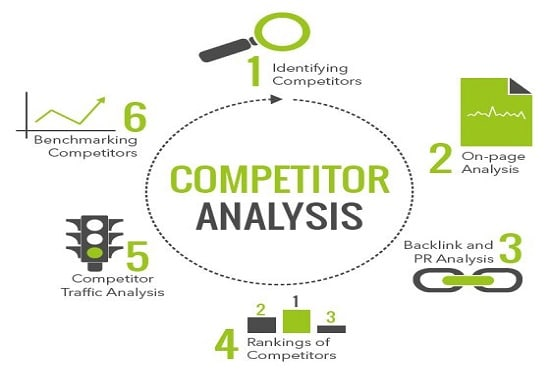 I will research seo keywords and analyze your competitors