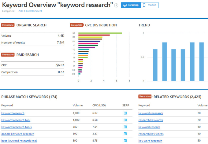 I will do semrush and ahrefs reports for you or competitors