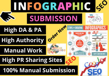 26 Infographic submission high authority low spam score permanent backlinks for and high quality