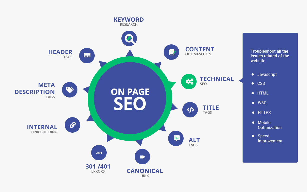 Do On-Page SEO Optimization your Website Ranking on Google