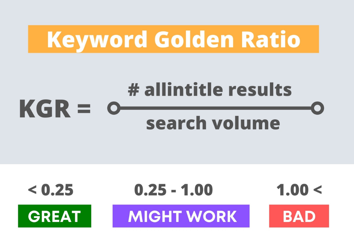 I will do 50 KGR Keyword Research for your niche