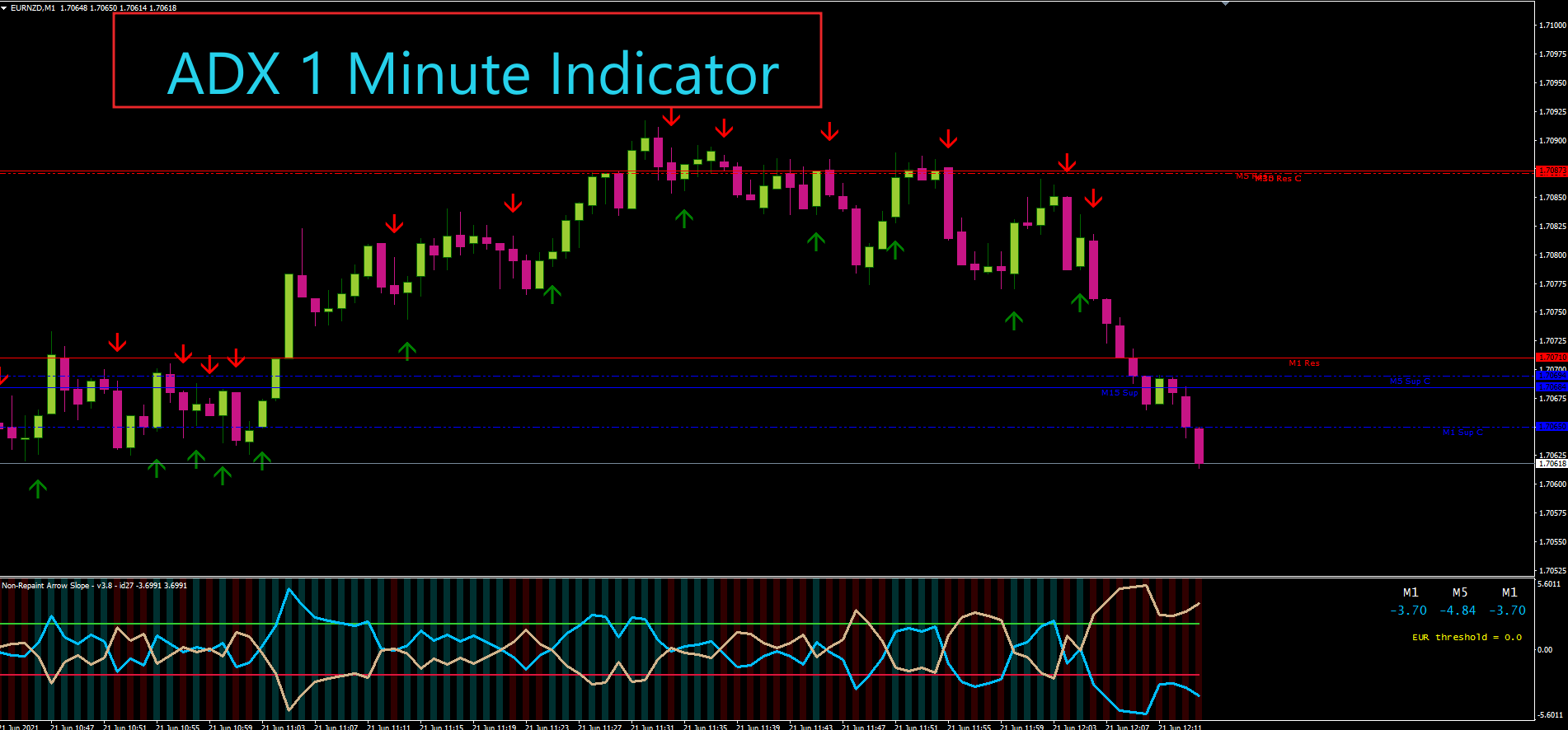 ADX Non-Repaint Arrow Slope Indicator | 1 Minute Option Trade | Never Lost