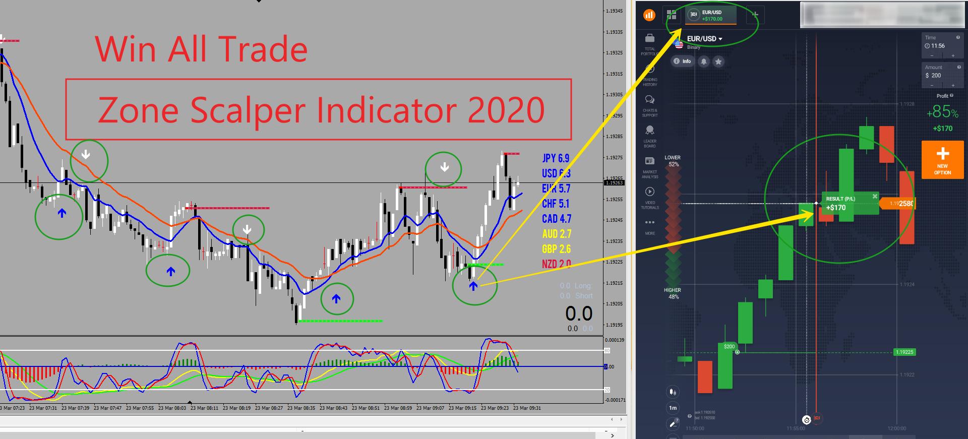 Zone Scalper 2020 100 Win Indicator Pack Non Repaint Arrow
