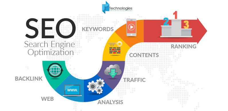 We build strong SEO ranking articles 4x1000 words