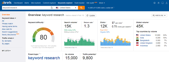 Top 100 keywords for your articles to improve SEO