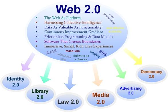 I Will create 20 High DA Web 2.0 Backlinks For rank your website