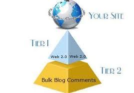 create 2 tier power full Linkwheel of 50 High PR Web 2 properties and plus 15000 wiki ,best backlink pyramid