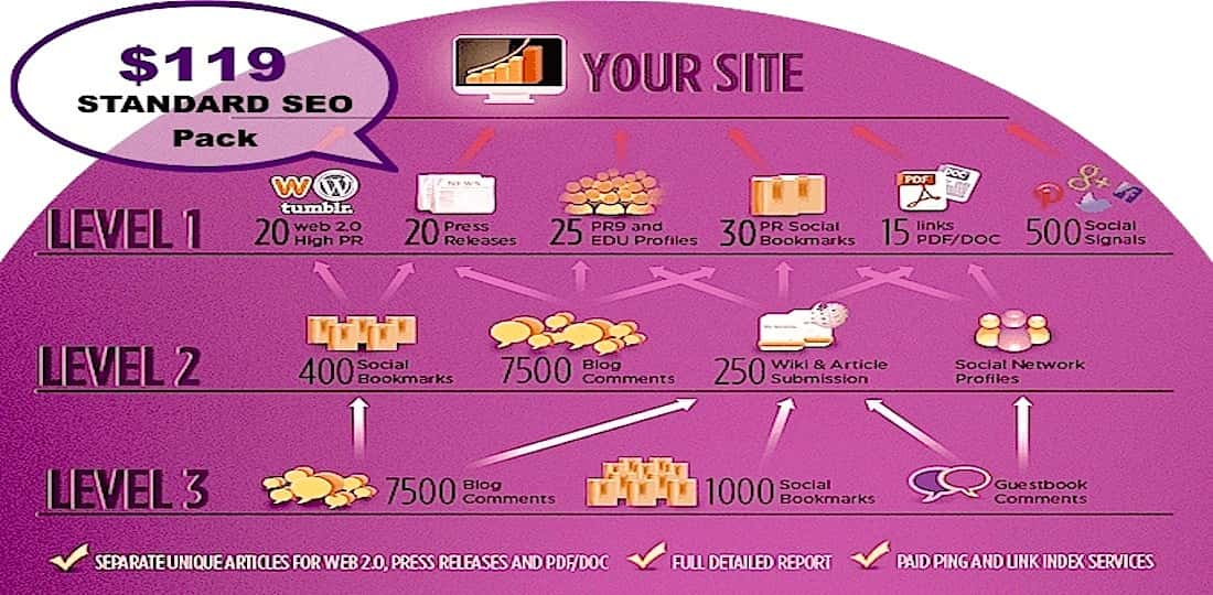 Multi-Platform Link PYRAMIDS | 3-Tiers of Custom CONTENT Creation + Submission Pointing to your Site