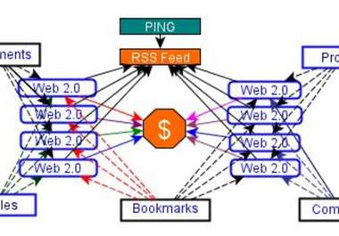 will create Link PYRAMID of 8 High Pr Web 2 properties plus 110+ Mixed backlinks of