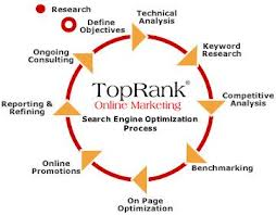 Get Top 10 rank with Complete SEO 360