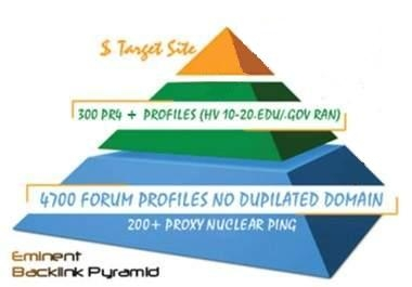 I will build an eminent backlink pyramid good YouTube SEO for