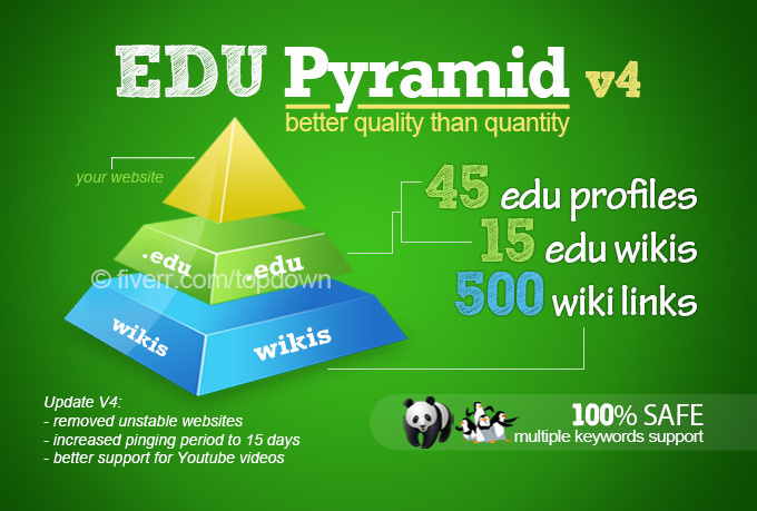 create a super edu pyramid with 60 edu backlinks and 500 wikis!!!!