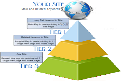 Rank on Google 1st page by exclusive Link Pyramid. Al...