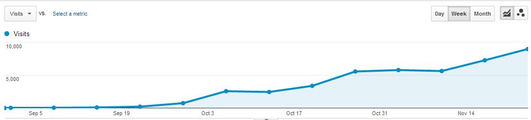 5 Crazy High Quality Blog Network Links