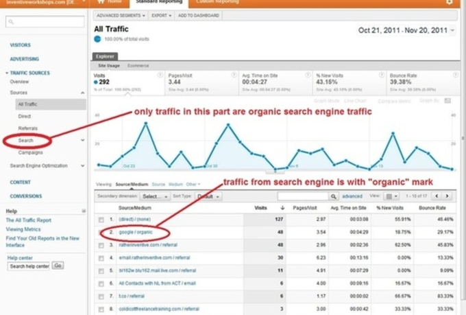 generate trackable 750 ORGANIC Google traffic with your target keywords
