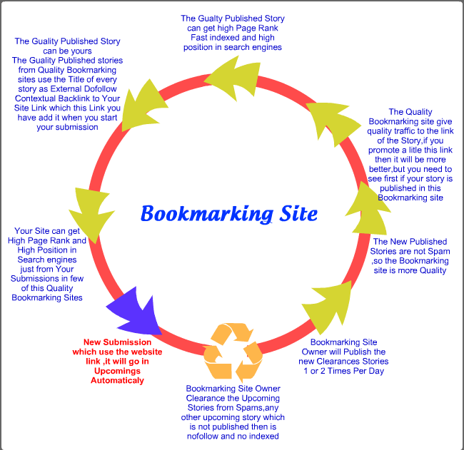 Add your site to 1001 social bookmarks high quality backlinks, rss ,ping