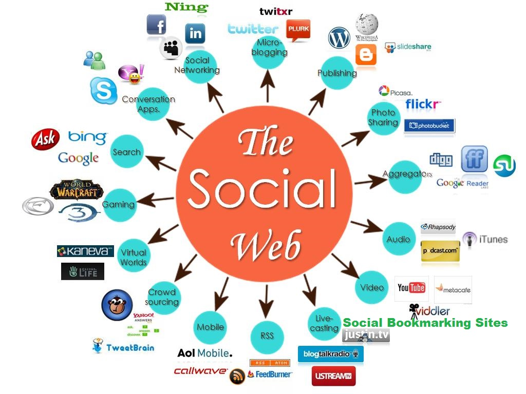 Dominate Google with 800 Social Bookmarking Backlinks + RSS+ Ping in 72hrs
