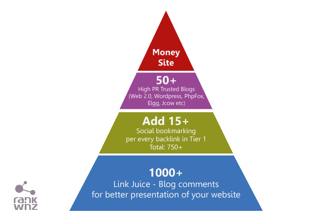 I will build high quality SEO Link Pyramid