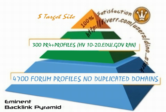 I will BUILD an eminent BACKLINK pyramid good youtube seo