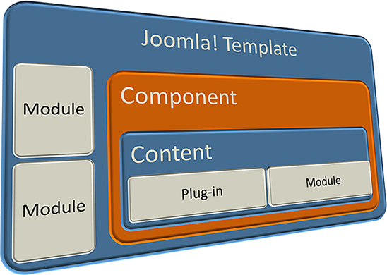I will do any joomla, Templates,  Components,  Modules,  Plugin,  Install or Customization