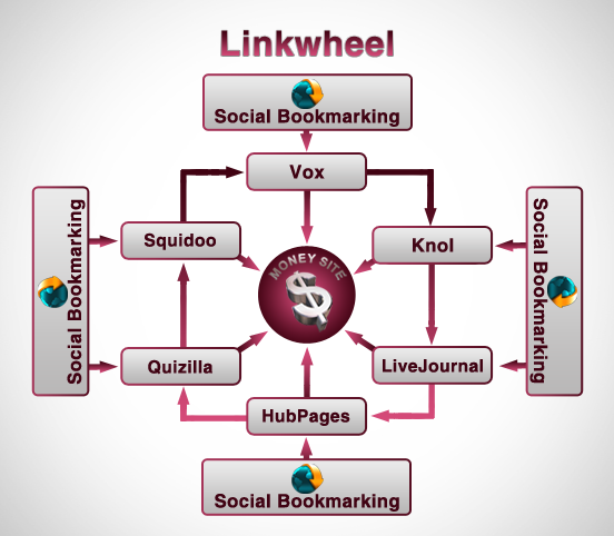 set up a complete link building campaign for your web...