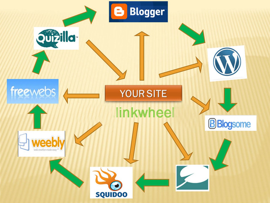 powerful link wheel for your website to improve searc...