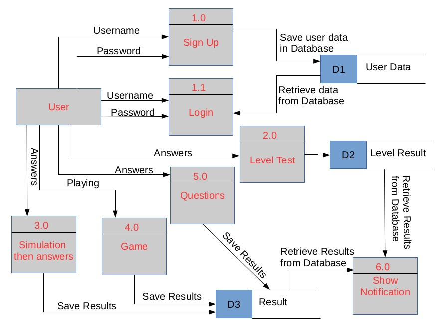 uml diagrams for websites design uml diagrams for you website or program for $10 ...