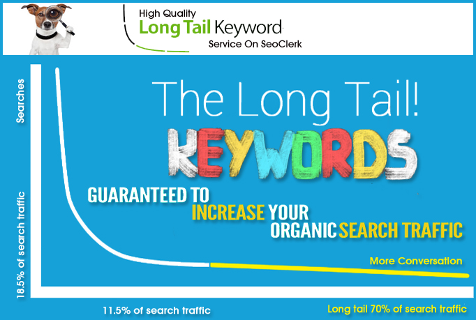 SEO Friendly In depth Long Tail Keywords Research