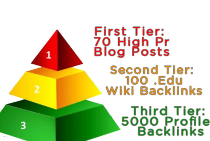 create a great 3 tier PYRAMID including high pr blog ...