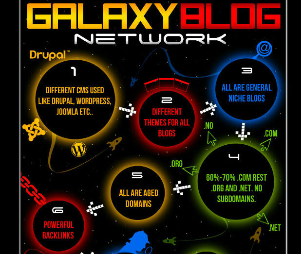 Galaxy Blog Network - SEO/Ranking 2016