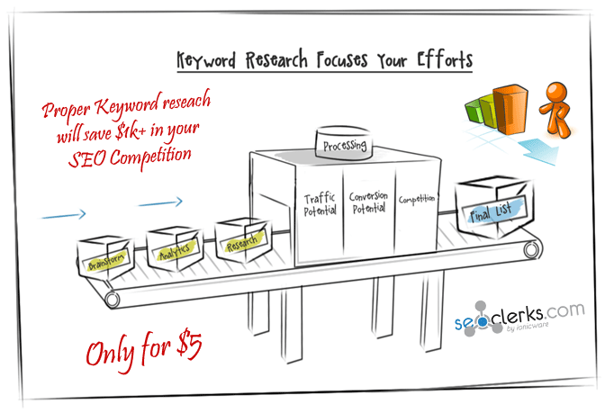 do deep SEO Keyword Research for your Niche or websit...