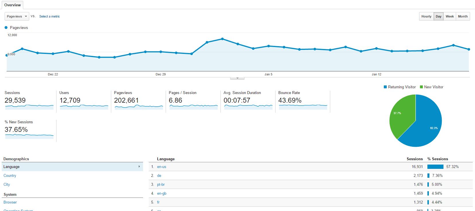 300,000+ monthly unique page views adspot