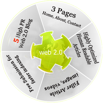 Boost your Ranking with Super Web 2.0 Backlink