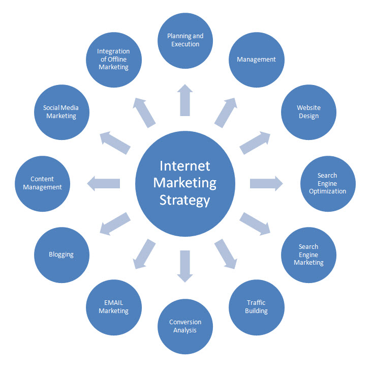 online marketing expert specialist digital marketing expert and consultant for 15 seoclerks
