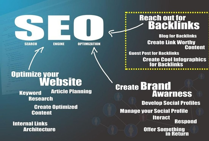 Get The Ultimate SEO Package With Top Google Ranking with in a week