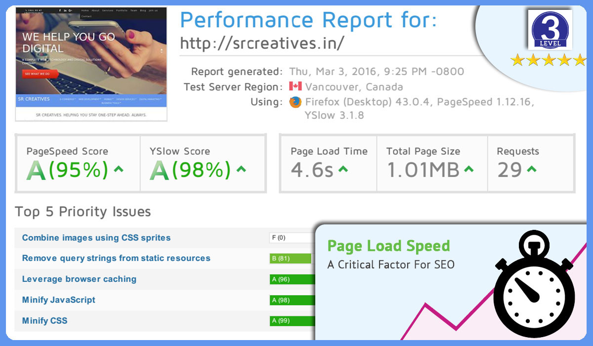 Do Advanced Speed Optimization for your Website (Cache, Compress, CDN, Optimize)